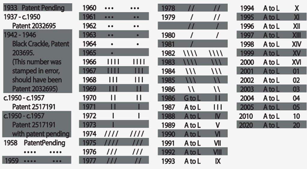 Códigos de datación de los encendedores Zippo