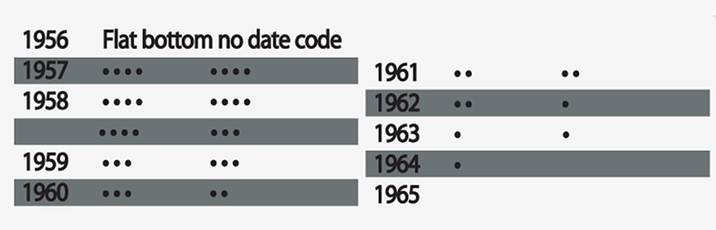 Códigos de datación para los encendedores Zippo slim